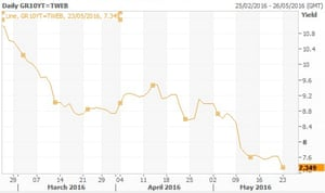 Greek ten year bond yields fall