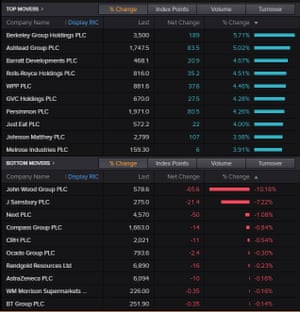 Top risers and fallers on the FTSE 100