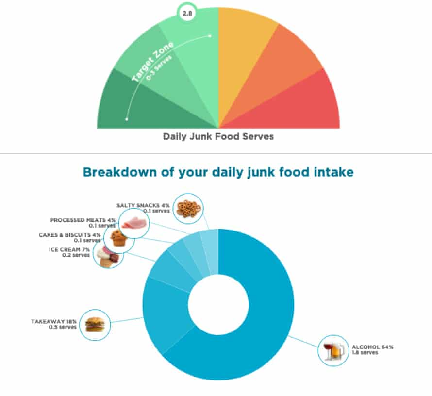 A junk food daily-serve rating of 2.8