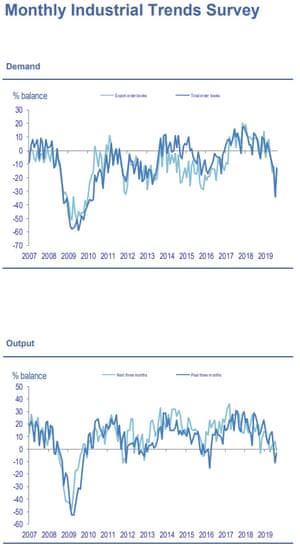 CBI industrial trends