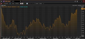 The euro vs the US dollar over the last six months