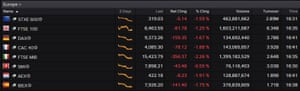 Europe's stock markets today