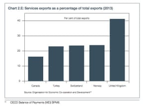 Services as a percentage of exports