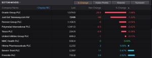 A list of the worst performing on stocks on the FTSE 100 on Friday morning.