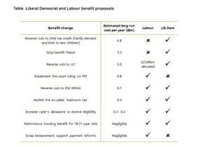 Labour and Lib Dem welfare benefits compared.
