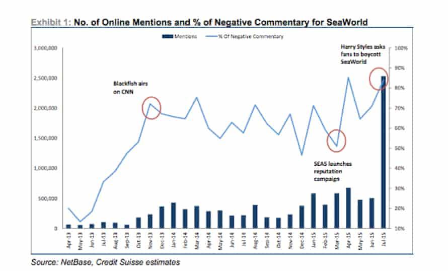seaworld credit suisse negative comments