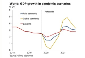 A global coronavirus pandemic would shock the world economy, but its effects would be temporary, according to Oxford Economics.
