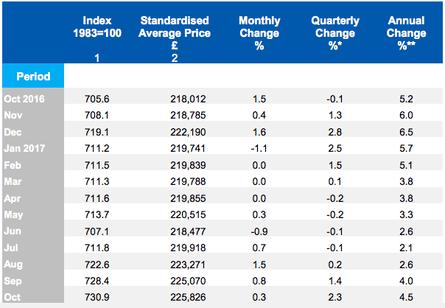 UK house prices (seasonally adjusted)