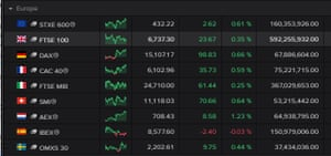 European stock market close, April 01 2021