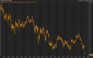 The yield on the US 10-year Treasury fell to fresh record lows.