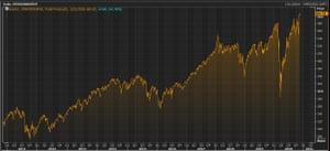 The MSCI World stocks index