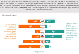 Polling on delaying EU withdrawal