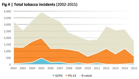 Tobacco Incidents in Top-Grossing Movies by Motion Picture Association of America (MPAA) Rating, 1991–2015