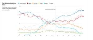 Opinion poll tracker