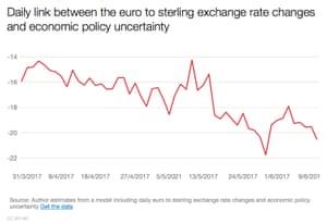 UK economic uncertainty