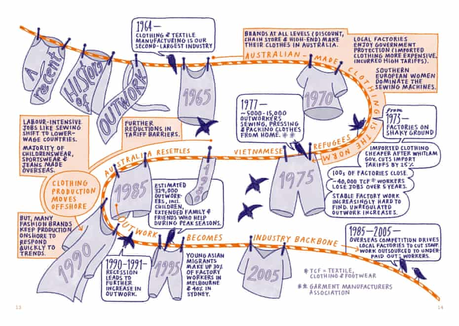 A timeline of Australian garment industry outwork from Emma Do and Kim Lam's graphic novel