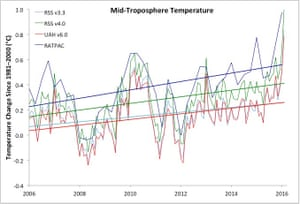 Mid troposphere temperature estimates and linear trends (2006–2015) from RSS v3.3, RSS v4.0, UAH v6.0, and weather balloons (RATPAC).