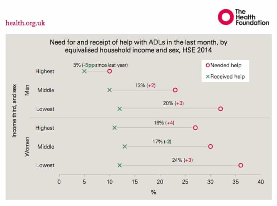 Graph hows the gap between those who needed social care for activities of daily living (ADL) and the numbers who didn't receive it in each income group.