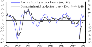 German industiral production is lagging behind business expectations.