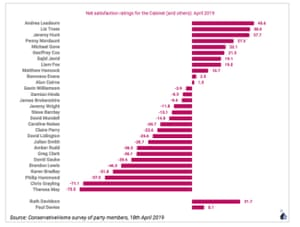 Satisfaction ratings for cabinet ministers amongst Tory members