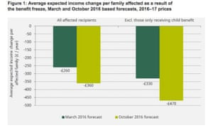 Increased losses faced by benefit claimants caused by inflation increases.