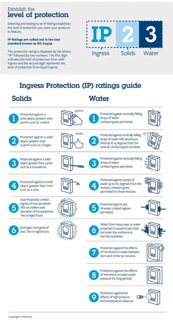 Here are the various Ingress Protection ratings. The numbering changes based on the level of protection.