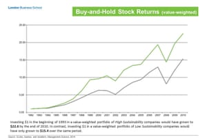 """Stock Market success of the """"high sustainability"""" group shown as the green line."""