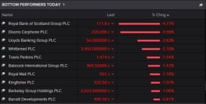 The top fallers on the FTSE 100 tonight
