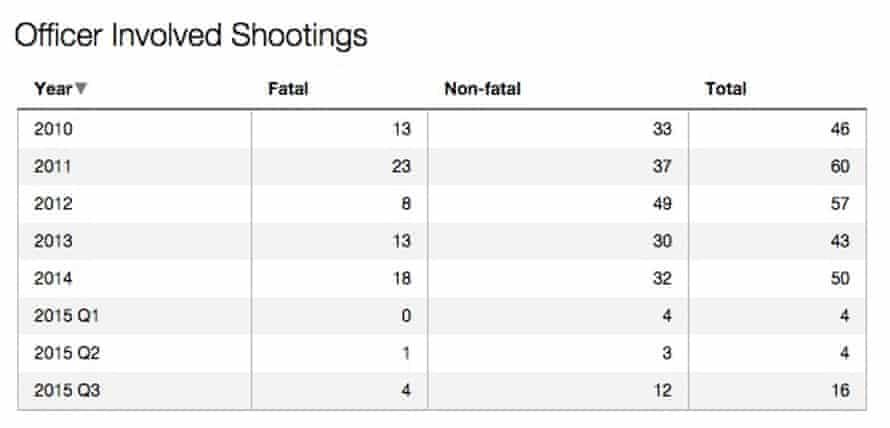 Officer-involved shooting data for Chicago police.