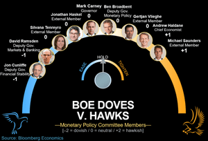 Members of the Bank of England's MPC