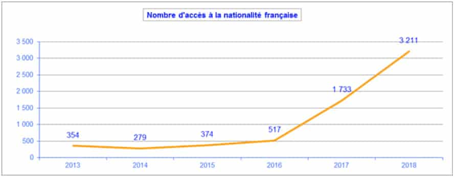 Graph showing number of people from Britain who have got French passports since EU referendum