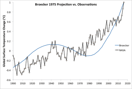 Wallace Broecker's 1975 global warming prediction (blue) compared to observational data from Nasa (black).