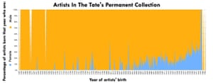 A chart of all the artists in the Tate's permanent collection. The upward sloping blue line shows the emergence of women in the collection.