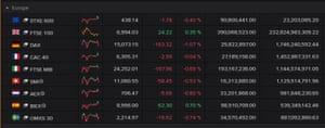 European stock markets, May 04 2021