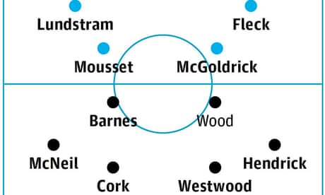 Sheffield United v Burnley: match preview