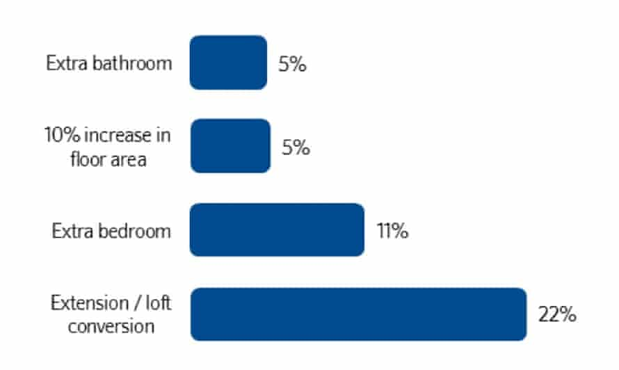 The average amount of value created by various home improvements