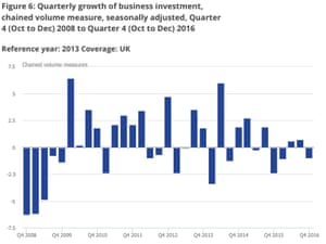UK business investment since 2008
