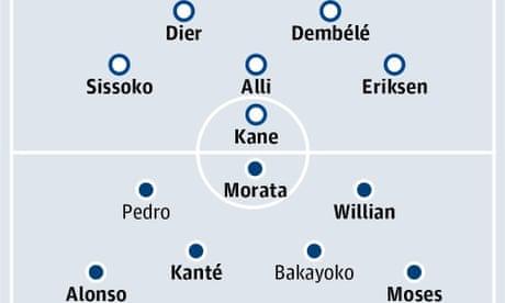 Tottenham Hotspur v Chelsea: match preview