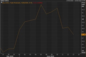 A chart showing that Brent crude oil prices have fallen to their lowest level so far this month.