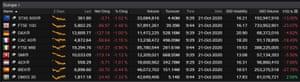 European stock markets, 21 October 2020