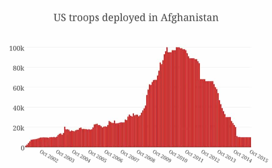 US troops deployed in Afghanistan
