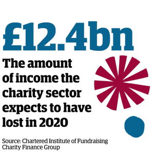 Statistic: £12.4bn - the amount of income the charity sector expects to have lost in 2020 (Source: Chartered Institute of Fundraising Charity Finance Group)