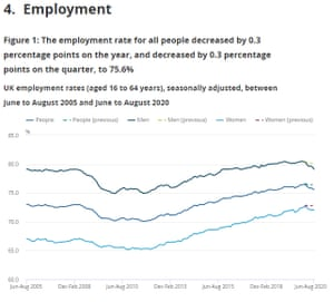UK labour force survey to August 2020