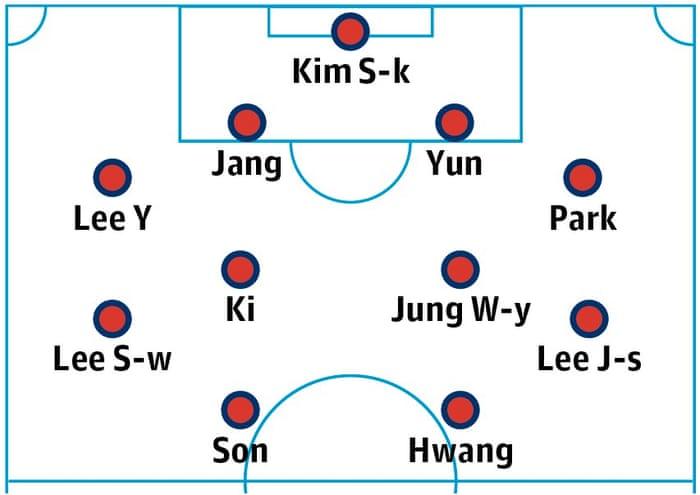 9daeb06df South Korea World Cup 2018 team guide  tactics