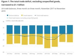 UK trade data to November