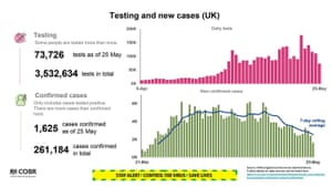 Data on testing presented at the UK's government's coronavirus press briefing