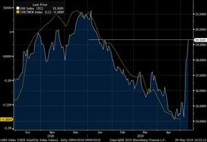 The VIX volatility index