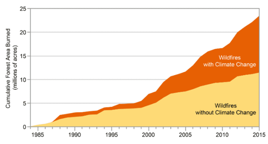 The cumulative forest area burned by wildfires in the western US between 1984 and 2015.