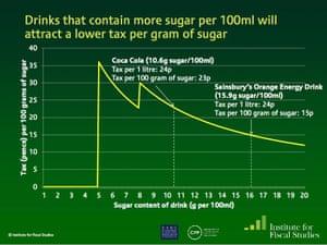 How sugar tax works