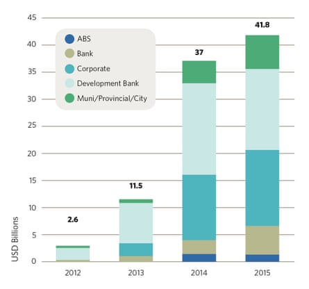 Global green bond sales, including corporate and government bonds, since 2012.